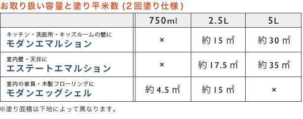 お取扱い容量と塗り平米数